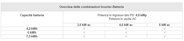 Accumulatori di energia xStorage Home: Inverter e Batteria