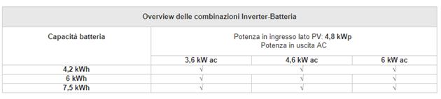 Accumulatori di energia xStorage Home: Inverter e Batteria