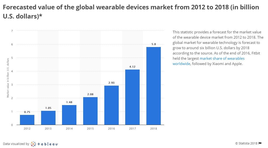 Il mercato dei wearable: i numeri